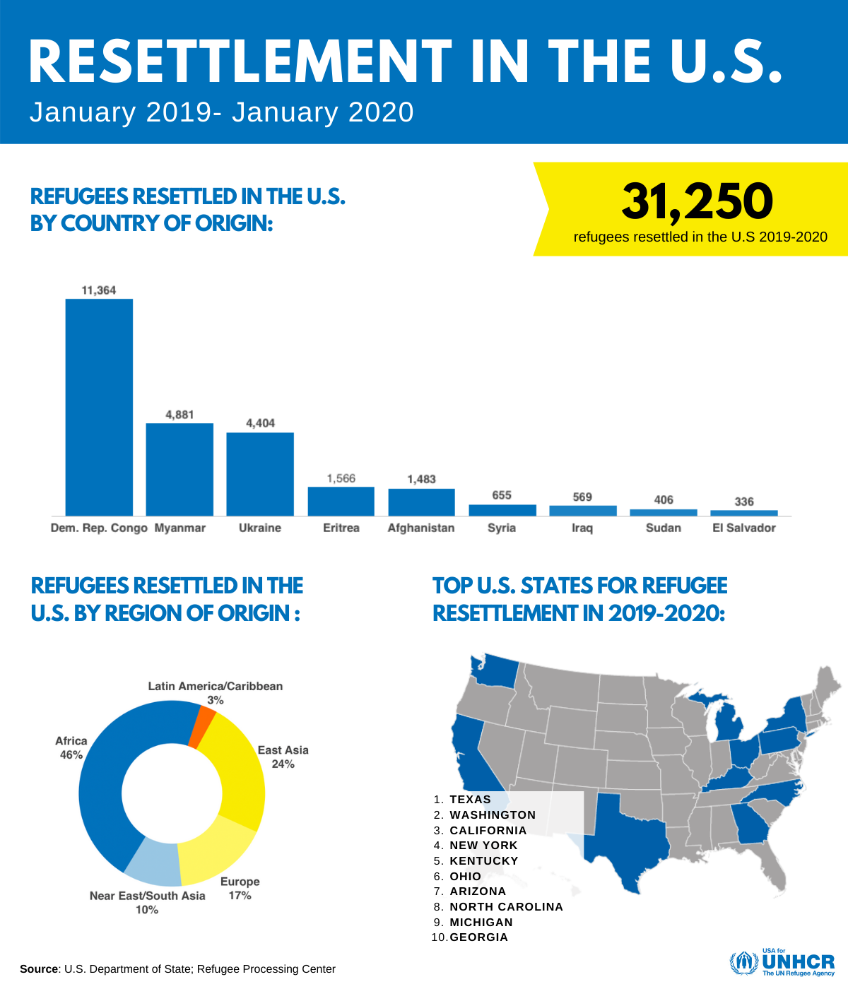 resettlement-in-the-us-facts